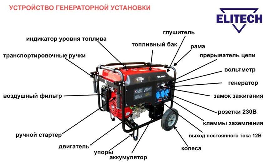 Бензиновый генератор переменного принципиальная электрическая схема генератора honda Бензиновый генератор gesan...